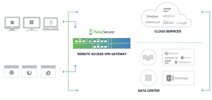 How To Connect To Vpn Using Pulse Secure